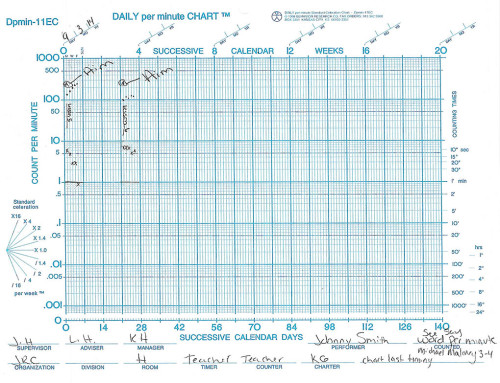 celeration chart